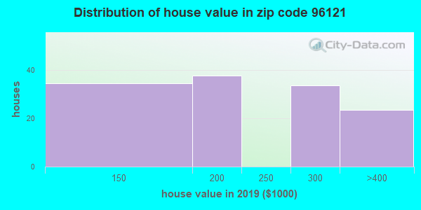 Zip code 96121 house/condo values in 2010