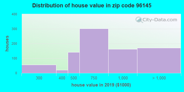 Zip code 96145 house/condo values in 2010