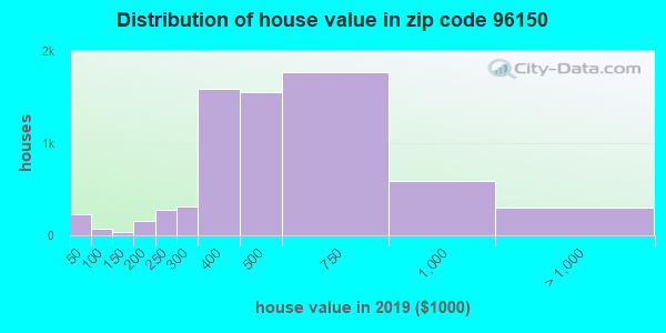 Zip code 96150 house/condo values in 2010