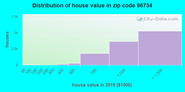 Zip code 96734 house/condo values in 2010