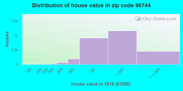Zip code 96744 house/condo values in 2010