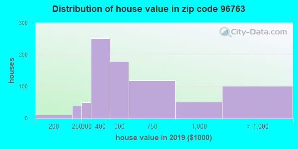 Zip code 96763 house/condo values in 2010