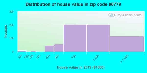Zip code 96779 house/condo values in 2010