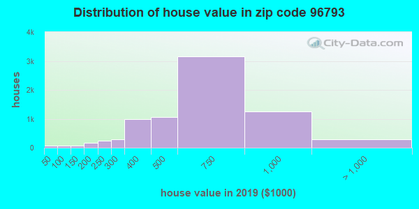 Zip code 96793 house/condo values in 2010