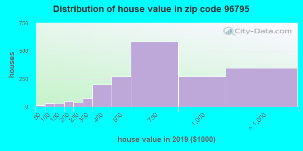 Zip code 96795 house/condo values in 2010