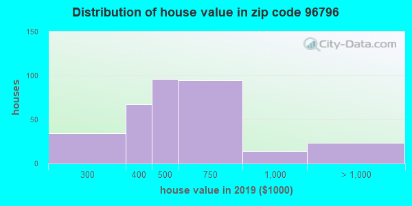 Zip code 96796 house/condo values in 2010