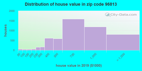 Zip code 96813 house/condo values in 2010