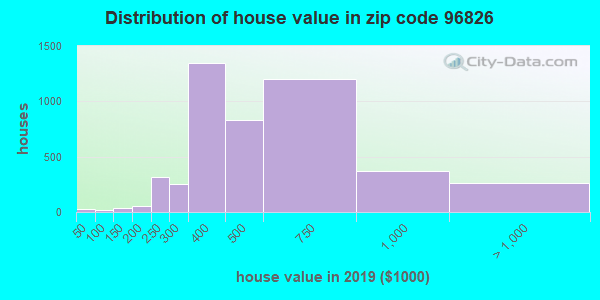 Zip code 96826 house/condo values in 2010
