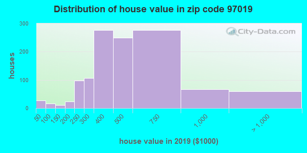 Zip code 97019 house/condo values in 2010