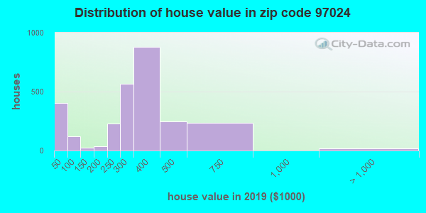 Zip code 97024 house/condo values in 2010
