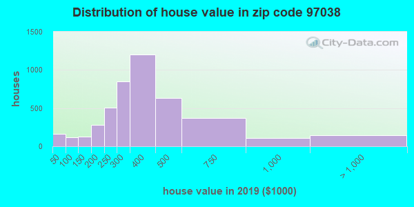 Zip code 97038 house/condo values in 2010