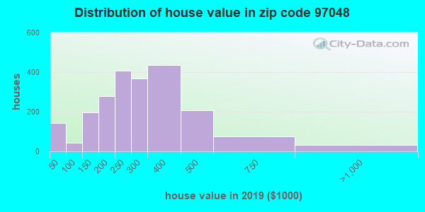 Zip code 97048 house/condo values in 2010