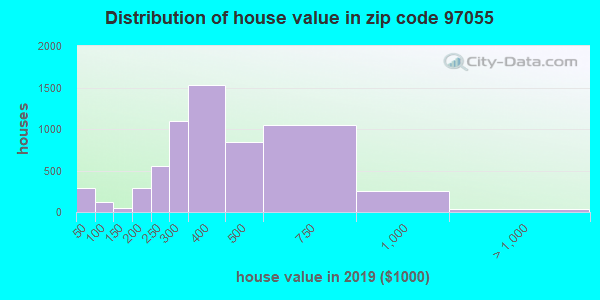 Zip code 97055 house/condo values in 2010