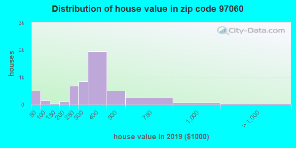 Zip code 97060 house/condo values in 2010