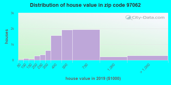 Zip code 97062 house/condo values in 2010