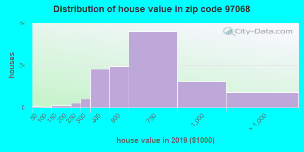 Zip code 97068 house/condo values in 2010