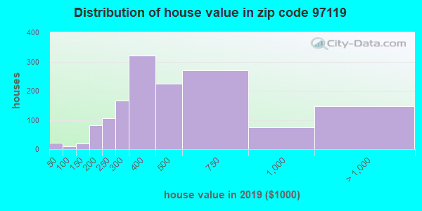 Zip code 97119 house/condo values in 2010