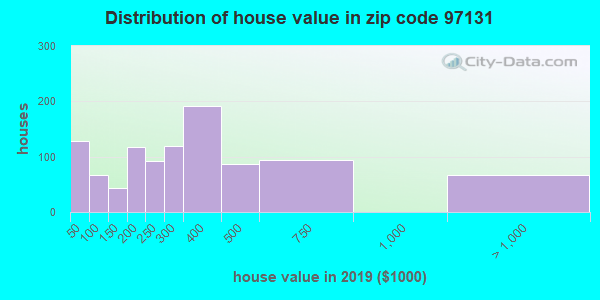 Zip code 97131 house/condo values in 2010