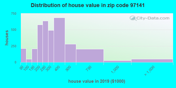 Zip code 97141 house/condo values in 2010
