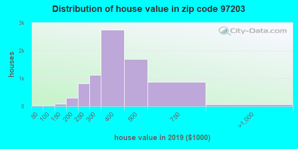 Zip code 97203 house/condo values in 2010