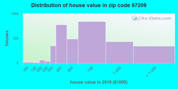 Zip code 97209 house/condo values in 2010