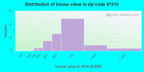 Zip code 97215 house/condo values in 2010