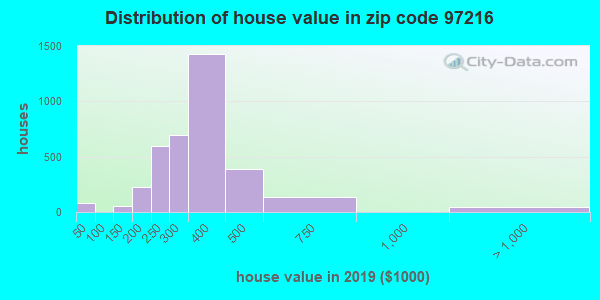 Zip code 97216 house/condo values in 2010