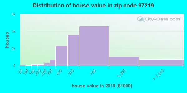 Zip code 97219 house/condo values in 2010