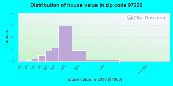 Zip code 97220 house/condo values in 2010