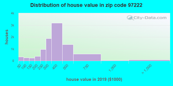 Zip code 97222 house/condo values in 2010