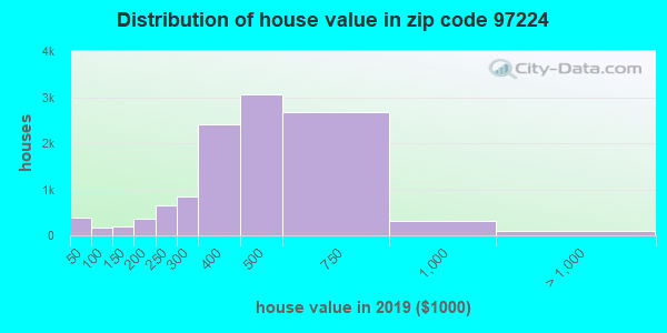 Zip code 97224 house/condo values in 2010
