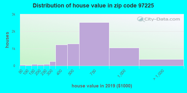 Zip code 97225 house/condo values in 2010