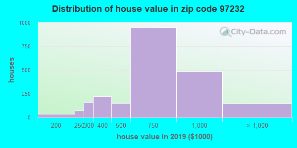 Zip code 97232 house/condo values in 2010
