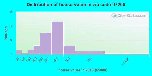 Zip code 97266 house/condo values in 2010