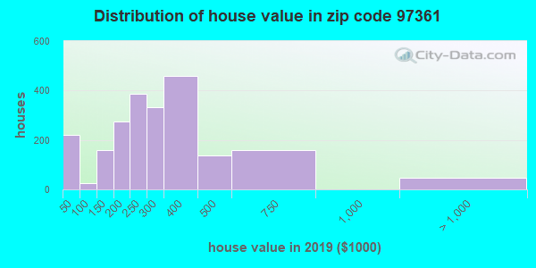 Zip code 97361 house/condo values in 2010