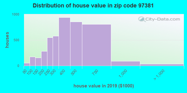 Zip code 97381 house/condo values in 2010