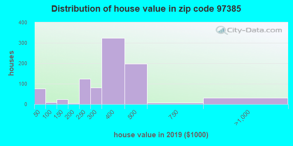 Zip code 97385 house/condo values in 2010