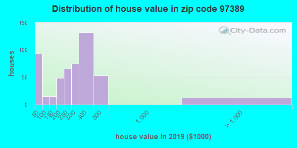 Zip code 97389 house/condo values in 2010