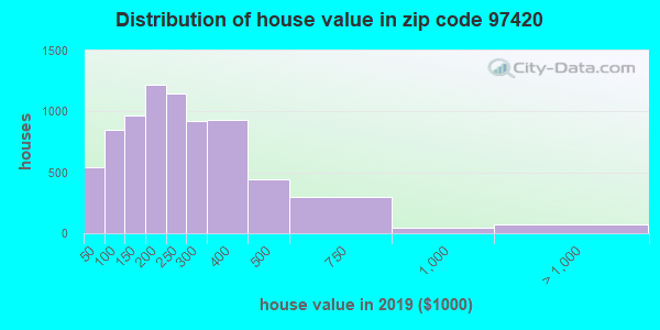 Zip code 97420 house/condo values in 2010