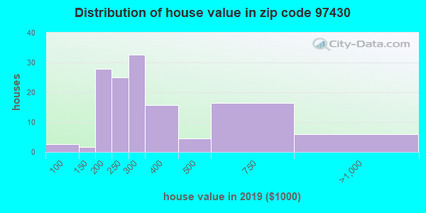 Zip code 97430 house/condo values in 2010