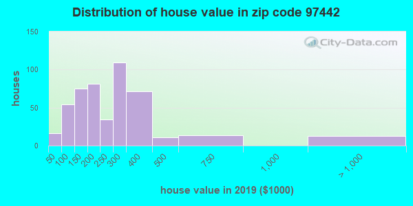 Estimate of home value of owner-occupied houses/condos in 2013 in zip code 97442
