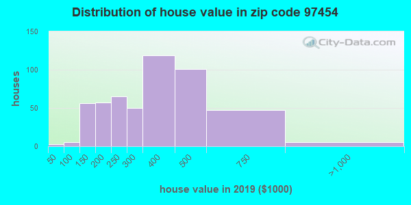 Zip code 97454 house/condo values in 2010