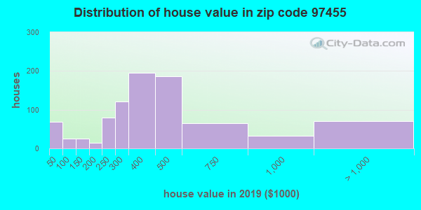 Zip code 97455 house/condo values in 2010