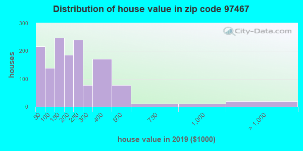 Zip code 97467 house/condo values in 2010