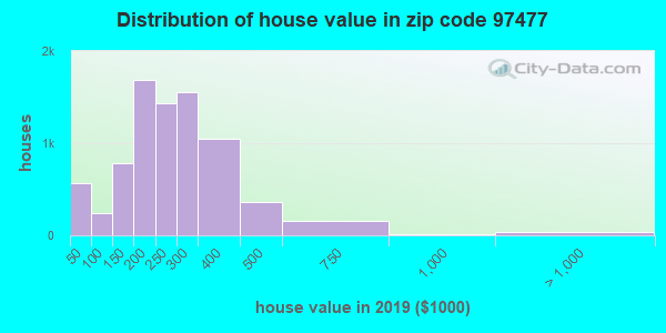 Zip code 97477 house/condo values in 2010
