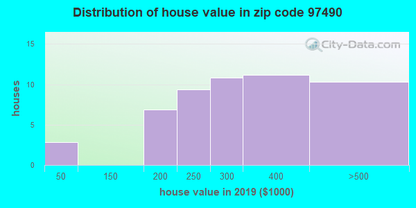 Zip code 97490 house/condo values in 2010