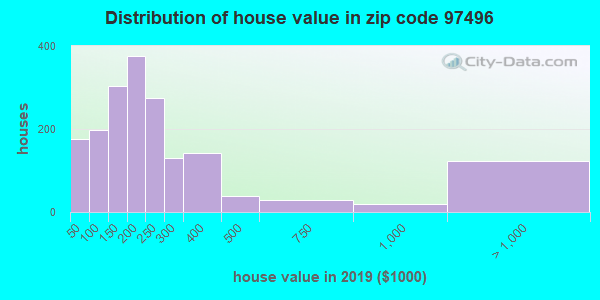 Zip code 97496 house/condo values in 2010