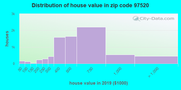 Zip code 97520 house/condo values in 2011