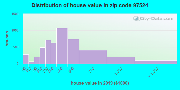 Zip code 97524 house/condo values in 2011