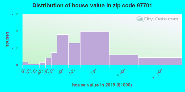 Zip code 97701 house/condo values in 2010